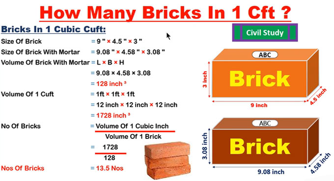 One Cubic Feet How Many Bricks In 1 Sq Ft