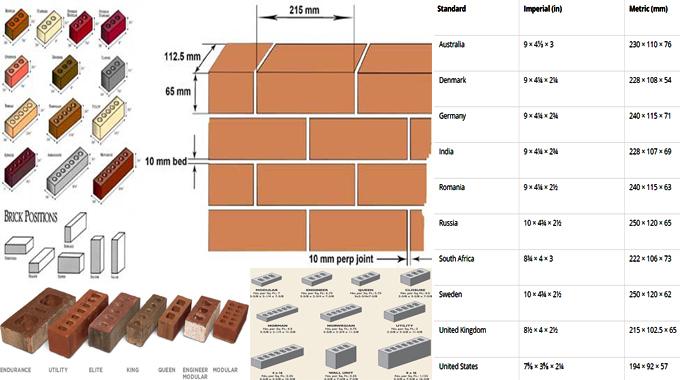 Standard Brick Size Dimensions Mm