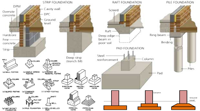 Building Foundation Types Images